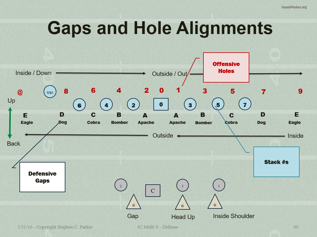 Defensive Gaps And Alignments In The 62x8 Defense Coaching Youth Football Tips Talk Plays