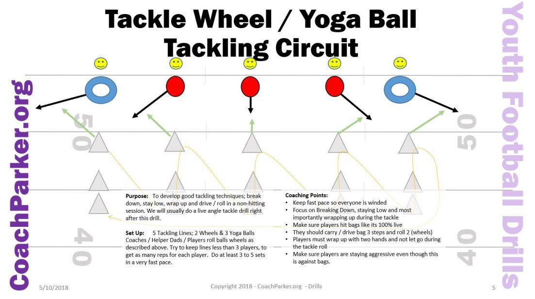 Tackle Ring Tackle Drill Youth Football