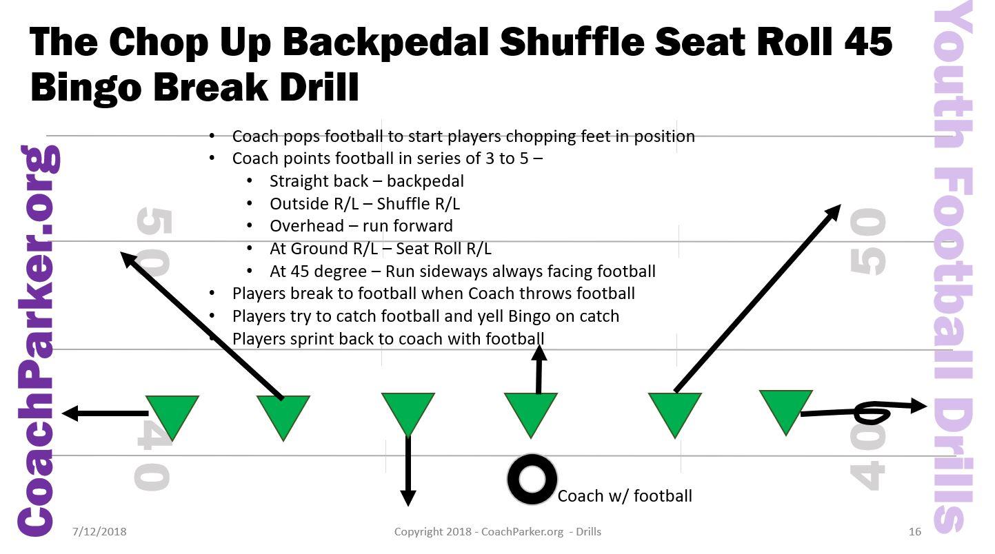 Youth Football Drills - Bingo Break Defensive Drill