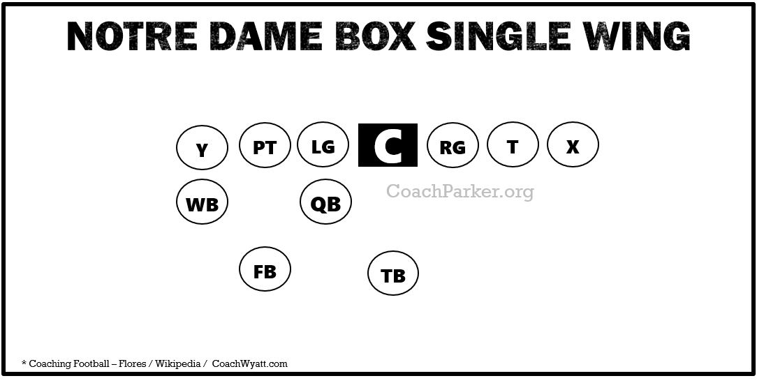 Notre Dame Single Wing Offense Formation Diagram