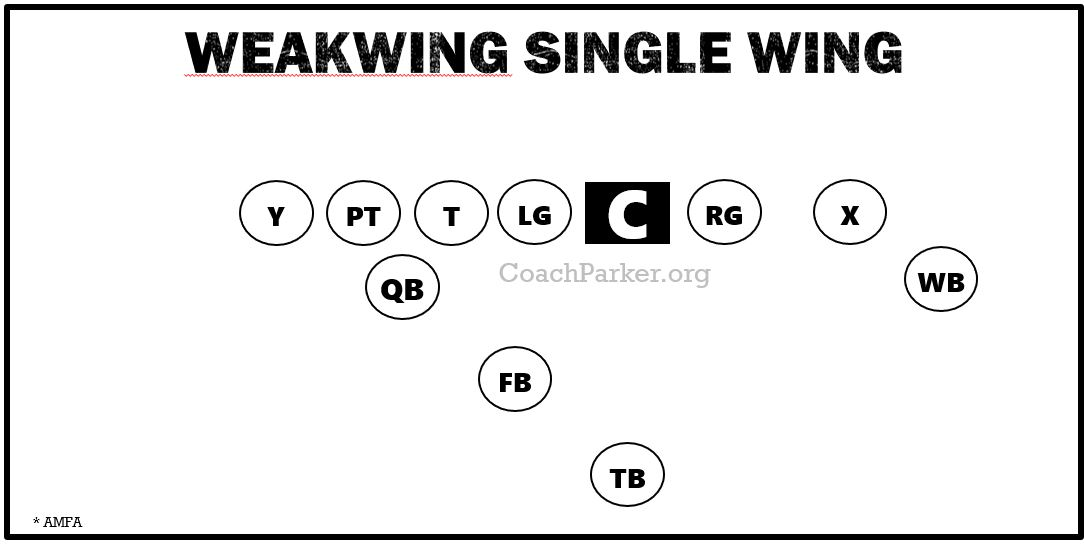 Weakwing Single Wing Offense DIamgram