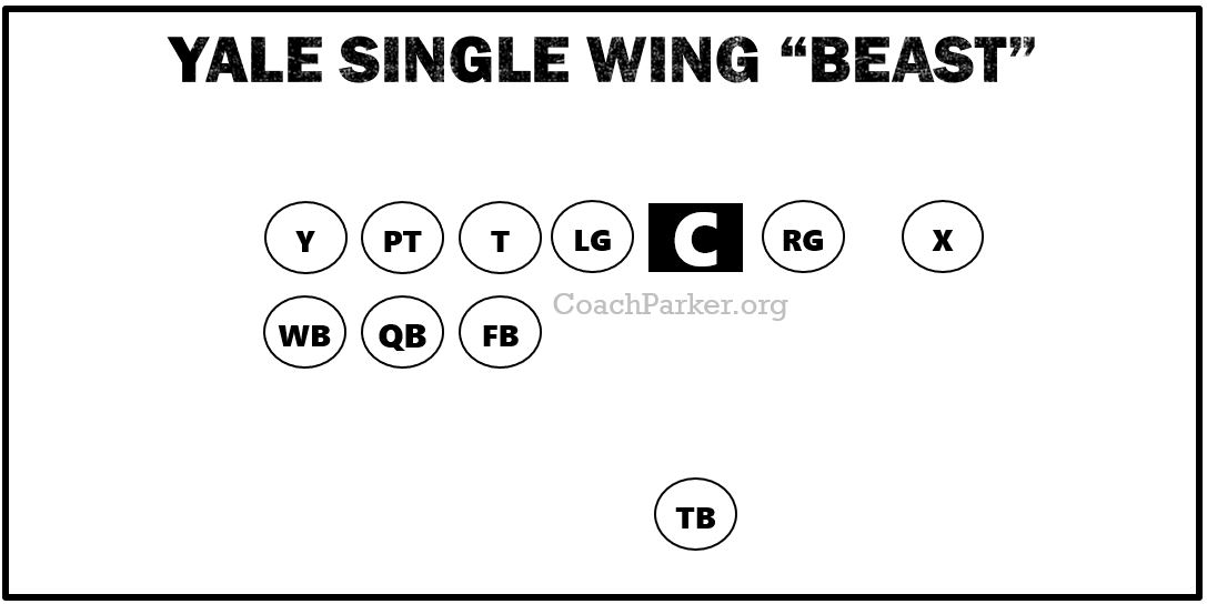 """Yale Single Wing Offense Formation Diagram - """"Beast"""""""