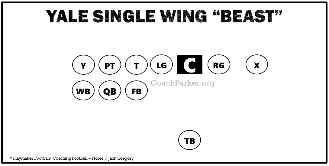 Yale Single Wing Offense Formation Diagram - The Beast