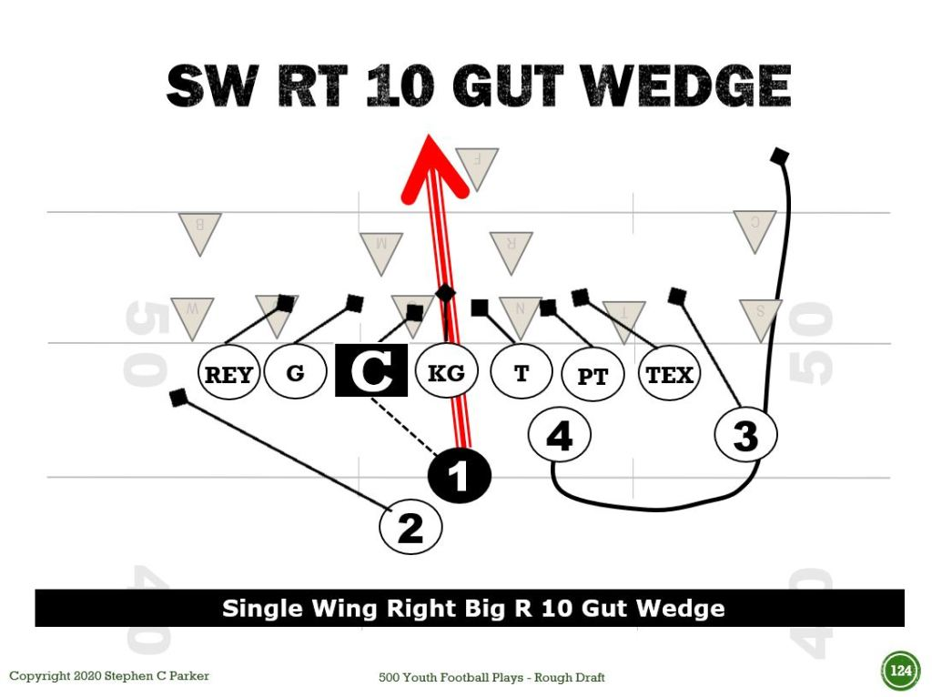 Single Wing Plays - Wedge