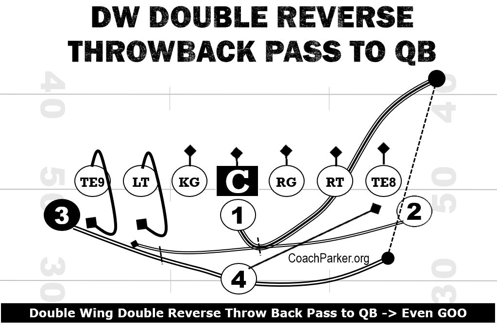 Double Wing QB Throwback Pass Trick Play