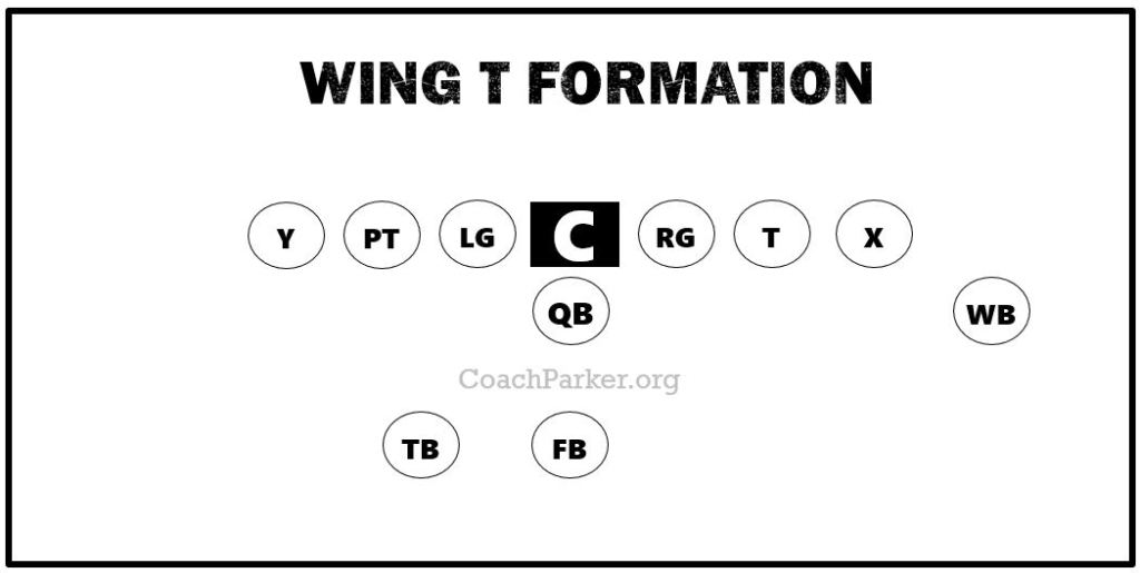 Wing T Formation 5 best offense youth football