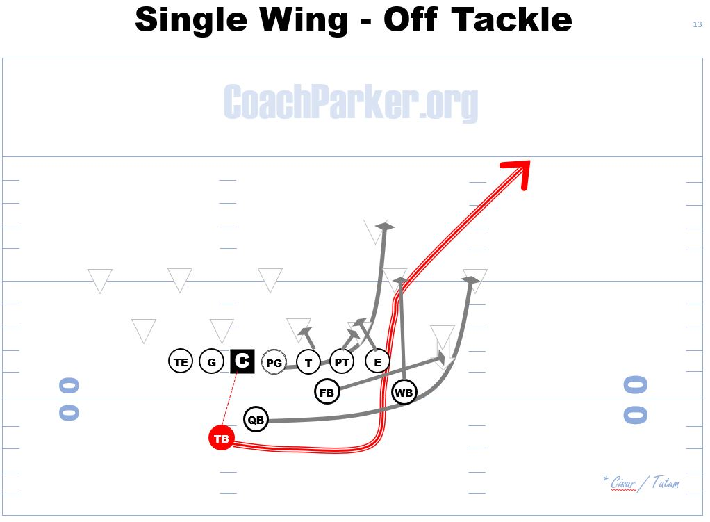 single wing offensive formation youth football off-tackle play