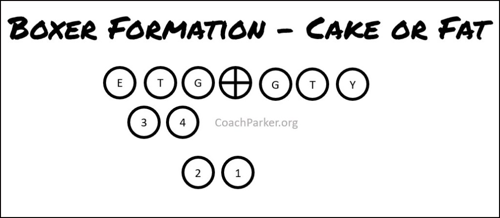 Boxer formation youth football coaching
