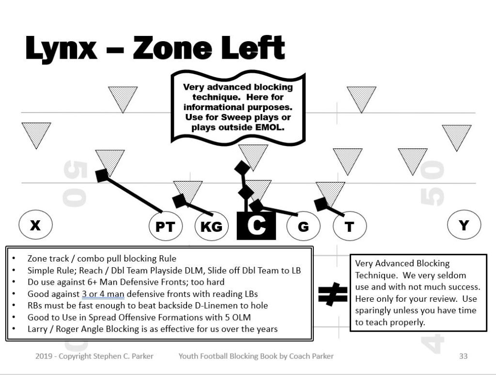 zone blocking youth football