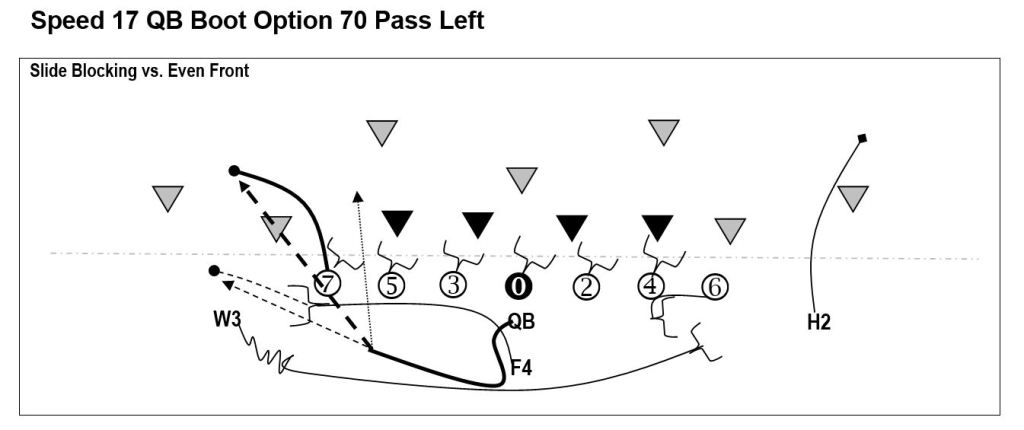Speed Formation QB Boot TE Pass