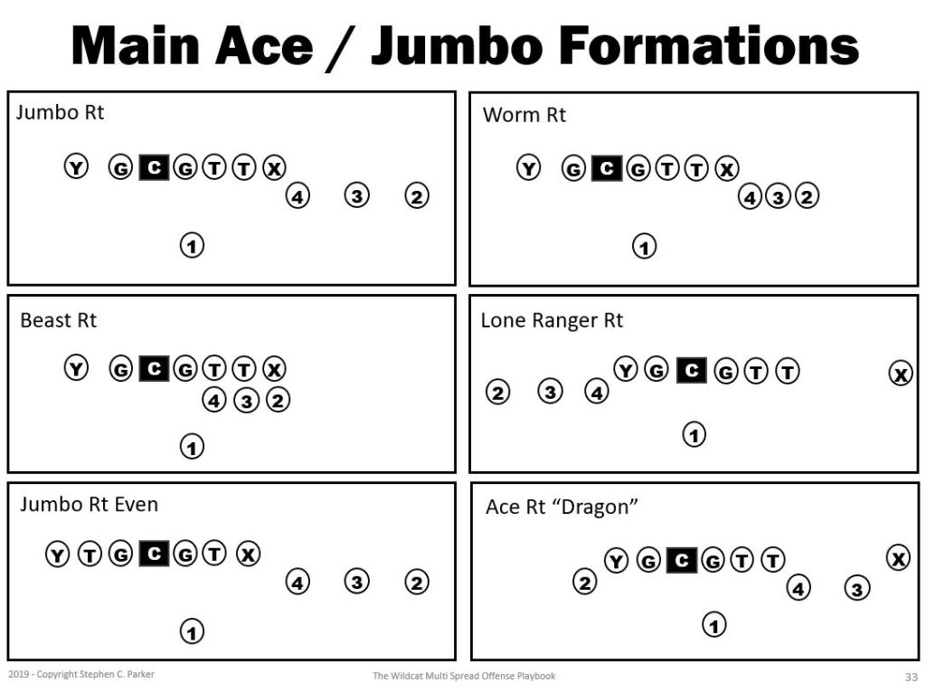 Ace Trips Jumbo Spread Formation Plays in Wildcat