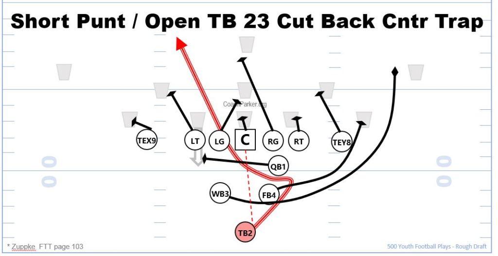 Short Punt Formation Play 23 Cut Back