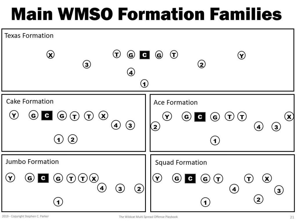 spread formations in Wildcat Multi Spread Offense