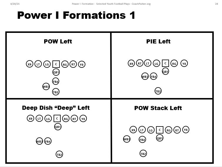 power i formations youth football pie formation