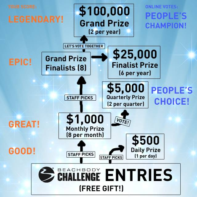 what is the beachbody challenge win cash for your results