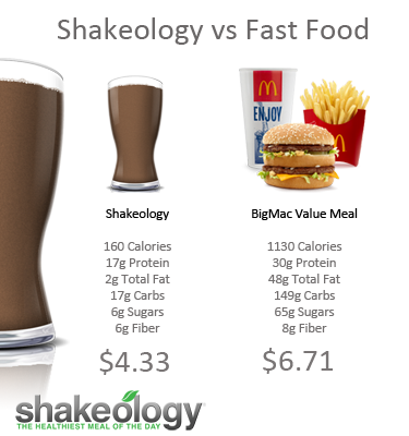 Is Shakeology Worth The Money