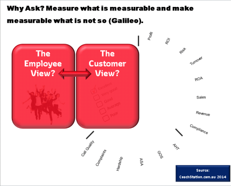 Customer and Employee View