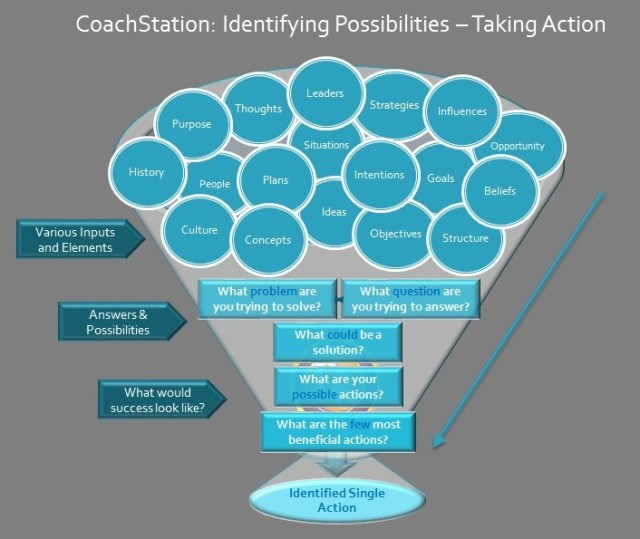 CoachStation Possibilities & Action Model