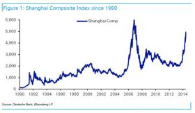 China's Nauseating Volatility Continues, US Futures Flat Ahead Of Disastrous GDP Report