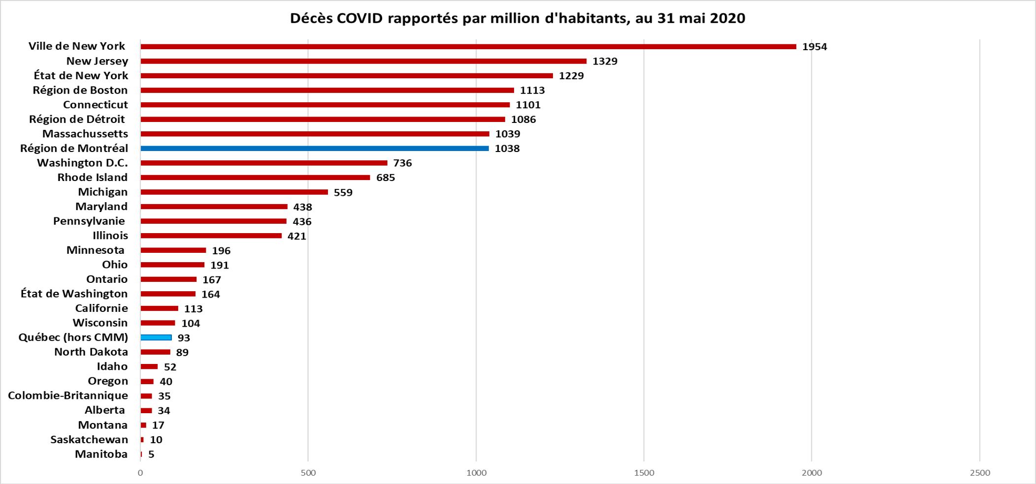 Décès COVID-19 par million d'habitants