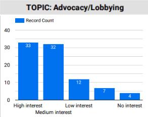 graph showing interest in advocacy webinars
