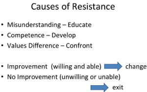 Stragies for Overcoming Resistance
