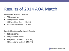 American Osteopathic Association Match Results
