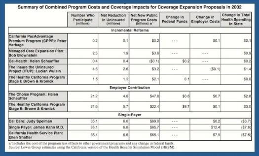 California Legislature Report Estimating Policy Alternative Costs