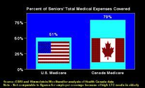 Percent of Elderly Health Care Covered bu Medicare - U. S. vs Camada