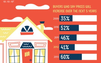 Buyer Optimism Mixed with Caution