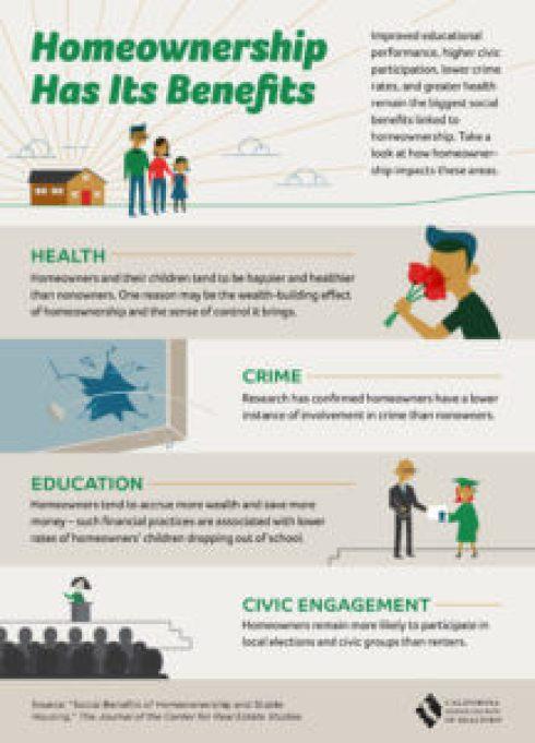 Homeownership Benefits