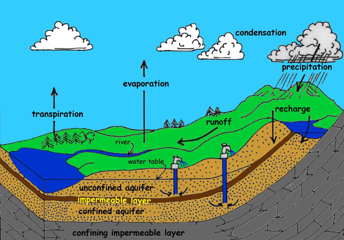 K 12 Groundwater