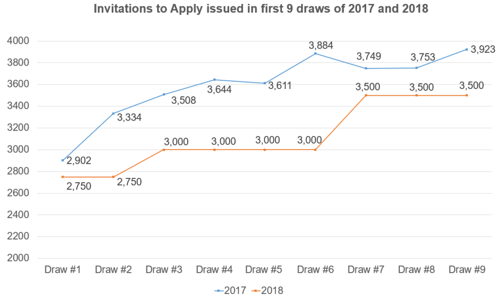 ITAs-first-9-draws-1024x611