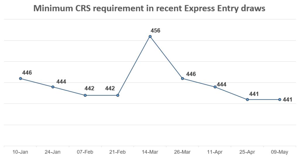 minimum_CRS_eedraw89-1024x544