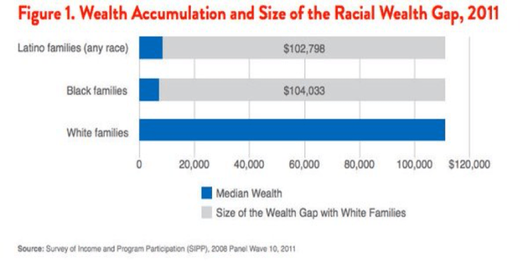http://www.forbes.com/sites/laurashin/2015/03/26/the-racial-wealth-gap-why-a-typical-white-household-has-16-times-the-wealth-of-a-black-one/#4be48e556c5b