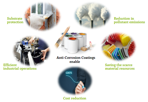 Features of Anti-corrosion Coatings