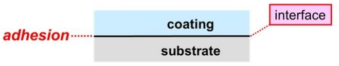 Adhesion of a Coating on a Substrate