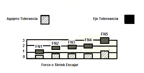 ANSI Limits And Fits, Interference Fits,Force Fits,Shrink ...