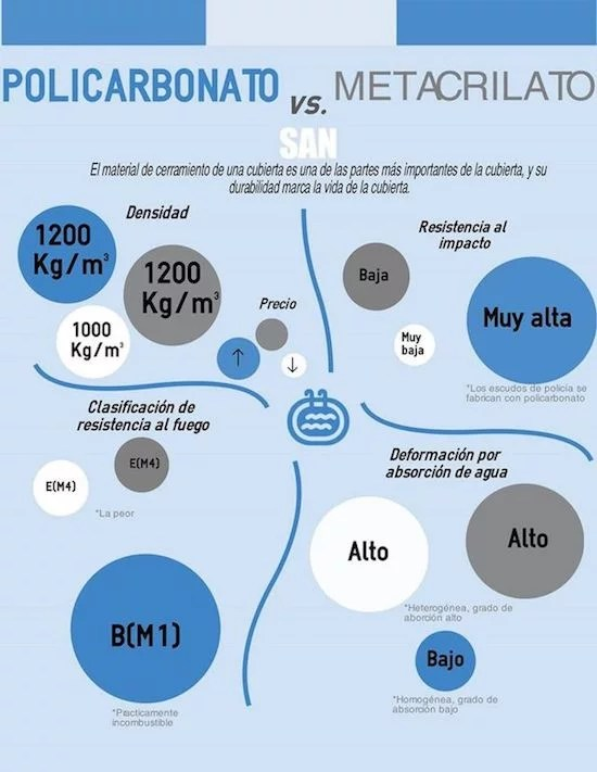 policarbonato metacrilato san