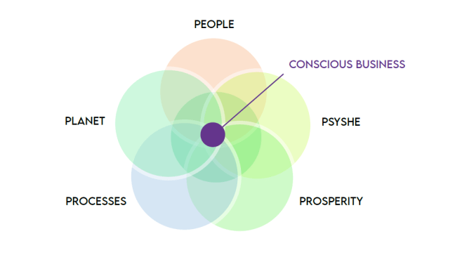 The Flower of Conscious Business. Conscious Business: A new frontier in view. Jean-Sébastien Simon, High Performance Coach and lecturer in Conscious Business at ESSEC Business School provides an opening, pathfinder feature on the nature of Conscious Business.