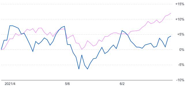 iFree NEXT ATMX+とNASDAQ100を比較