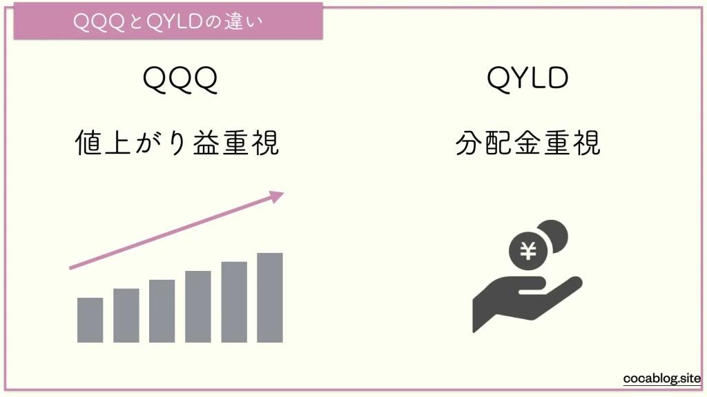 QQQとQYLDの違い