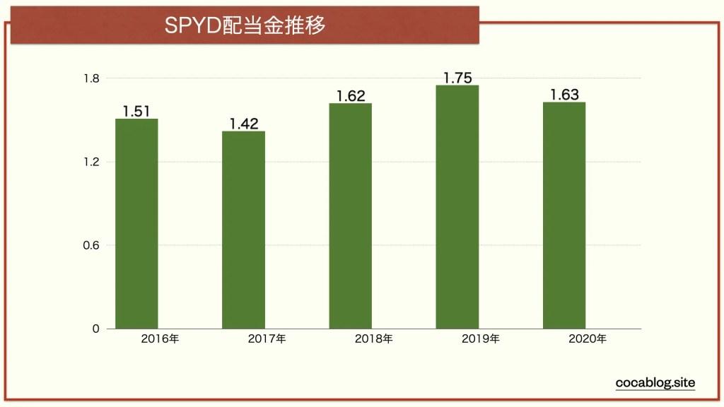 SPYDの配当金推移グラフ