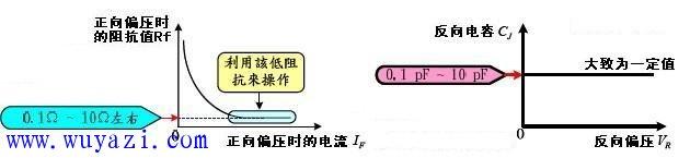 二極體PIN高頻工作原理 | 研發互助社區