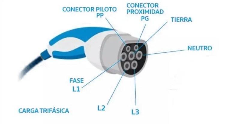 cómo funciona el conector IEC 62196