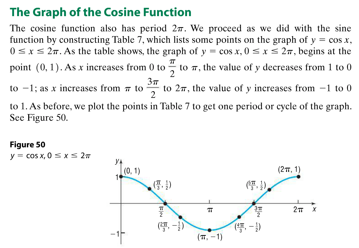 Cochranmath Sine And Cosine Graphs