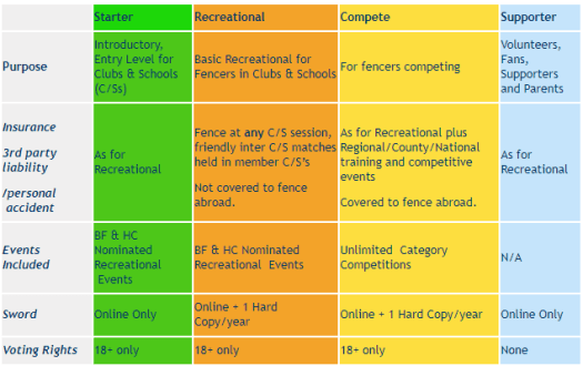 British Fencing Membership Categories
