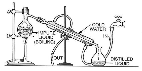 伏特加-蒸餾過程