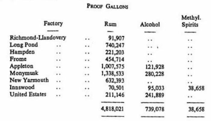 Jamaican Distilleries 1965