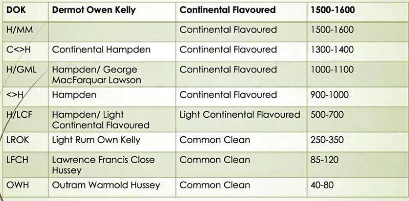 Rum marque list - Hampden Estate